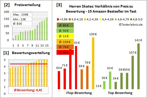 Herren-Skates Test Bewertung