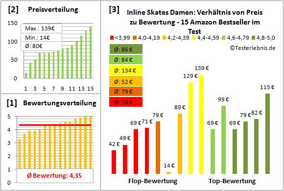 Inline-Skates-Damen Test Bewertung