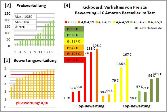 Kickboard Test Bewertung