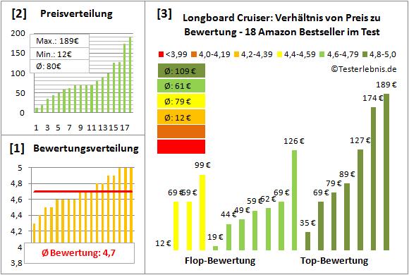 Longboard-Cruiser Test Bewertung