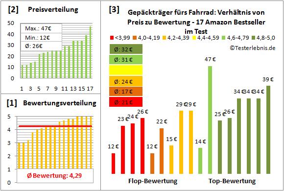 Gepaecktraeger-fuers-Fahrrad Test Bewertung