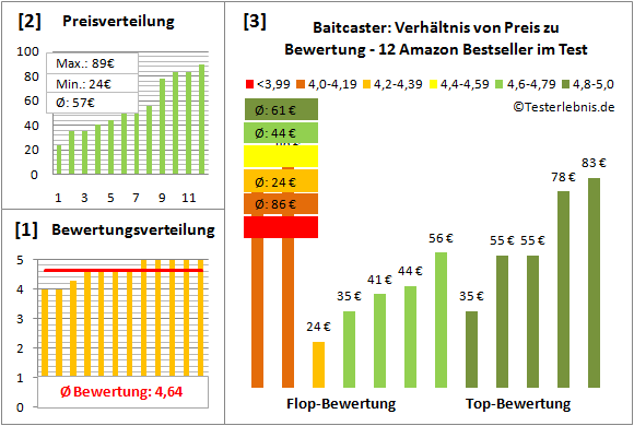 Baitcaster Test Bewertung