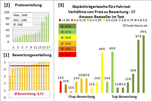Gepaecktraegertasche-fuers-Fahrrad Test Bewertung