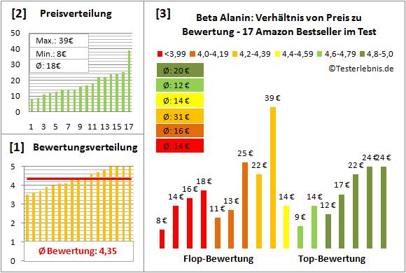 Beta-Alanin Test Bewertung