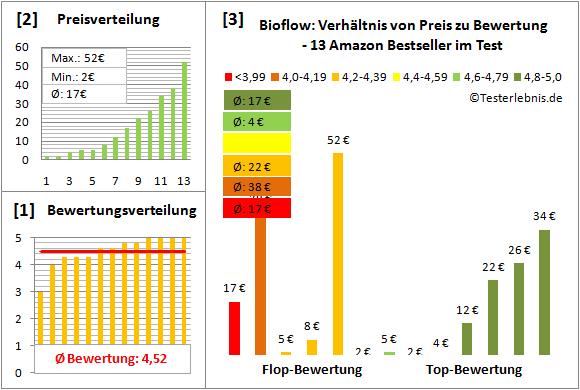 Bioflow Test Bewertung