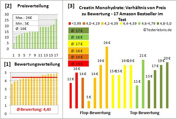 Creatin-Monohydrate Test Bewertung