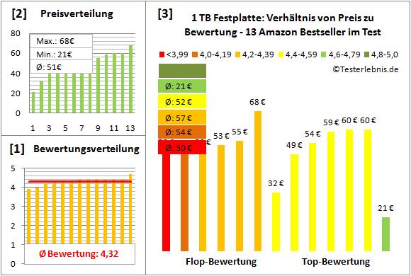 1-tb-festplatte-test-bewertung Test Bewertung