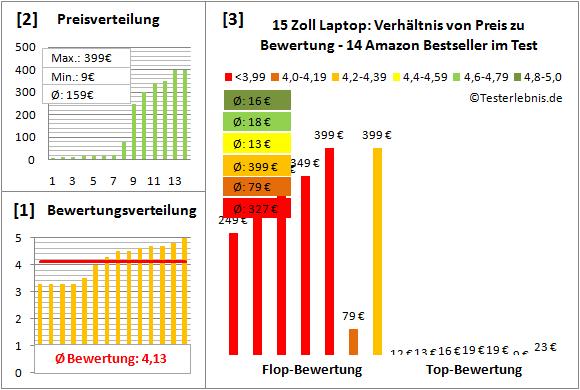 15 Zoll Laptop: Test der Bewertung & Kosten der Bestseller