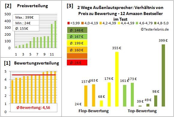 2-wege-aussenlautsprecher-test-bewertung Test Bewertung