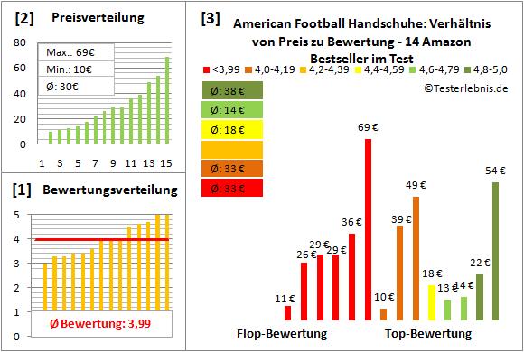 American-Football-Handschuhe Test Bewertung