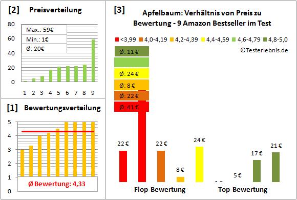 Apfelbaum Test Bewertung