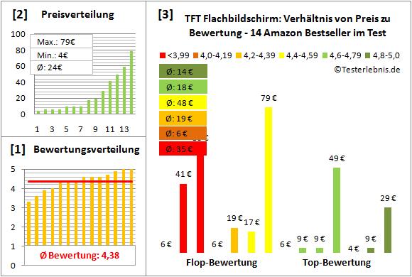 tft-flachbildschirm Test Bewertung