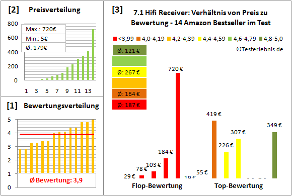 7.1-hifi-receiver-test-bewertung Test Bewertung