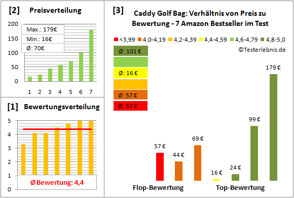 Caddy-Golf-Bag Test Bewertung