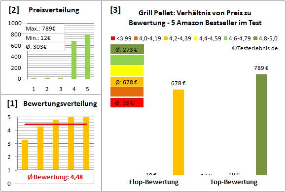 Grill-Pellet Test Bewertung