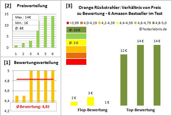 orange-rueckstrahler Test Bewertung