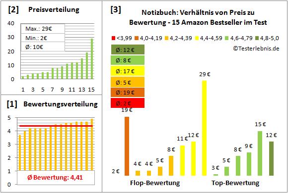 notizbuch-test-bewertung Test Bewertung