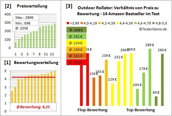 outdoor-rollator Test Bewertung
