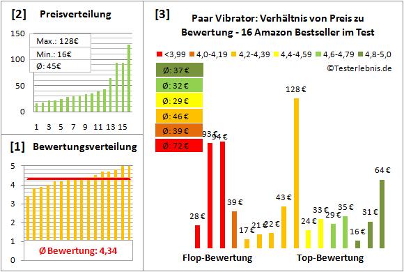 paar-vibrator Test Bewertung