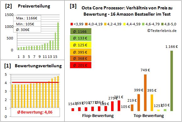 octa-core-prozessor-test-bewertung Test Bewertung