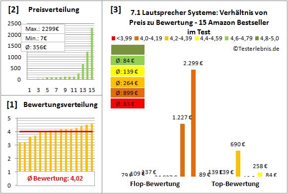 7.1-lautsprecher-systeme-test-bewertung Test Bewertung