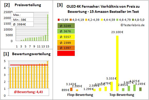 oled-4k-fernseher-test-bewertung Test Bewertung