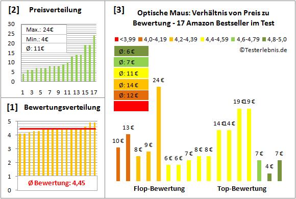 optische-maus-test-bewertung Test Bewertung