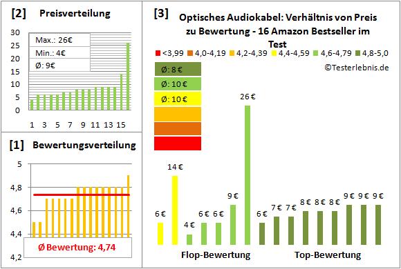 optisches-audiokabel-test-bewertung Test Bewertung