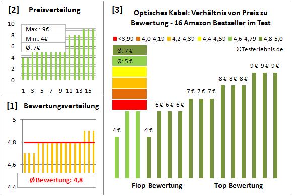 optisches-kabel-test-bewertung Test Bewertung