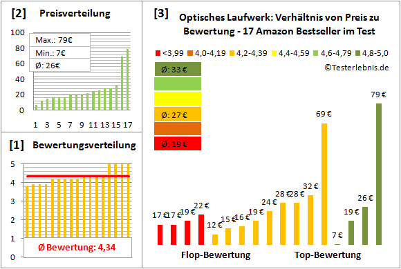 optisches-laufwerk-test-bewertung Test Bewertung
