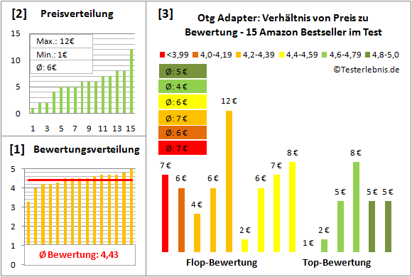 otg-adapter-test-bewertung Test Bewertung