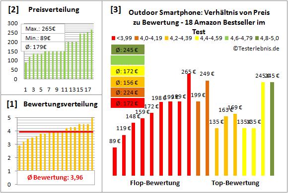 outdoor-smartphone-test-bewertung Test Bewertung