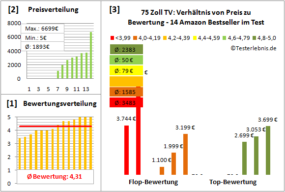 75-zoll-tv-test-bewertung Test Bewertung