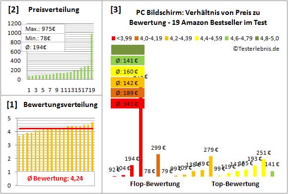 pc-bildschirm-test-bewertung Test Bewertung