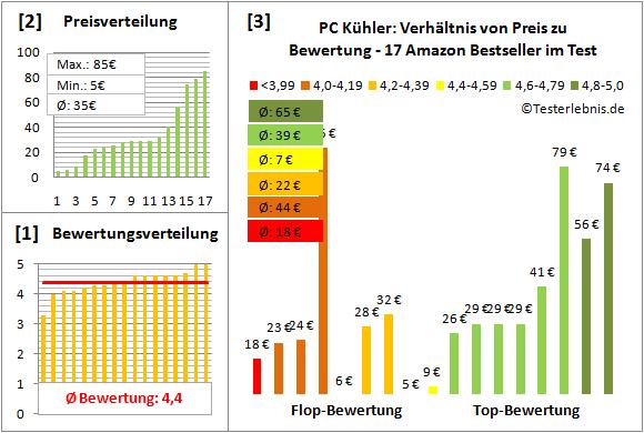 pc-kuehler-test-bewertung Test Bewertung