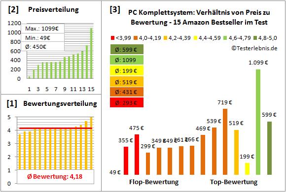 pc-lautsprecher-2.1-test-bewertung Test Bewertung