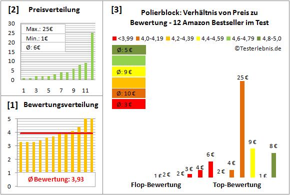 polierblock Test Bewertung