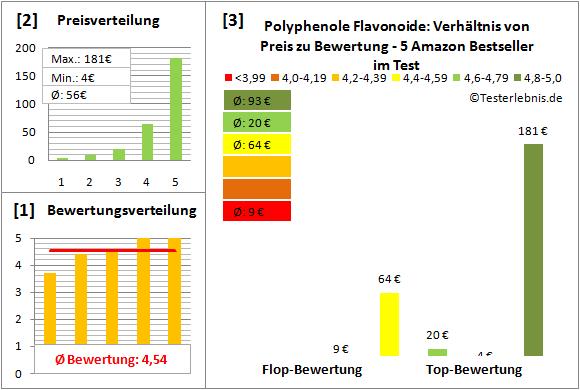 polyphenole-flavonoide Test Bewertung