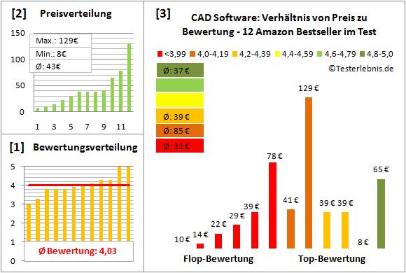 cad-software-test-bewertung Test Bewertung