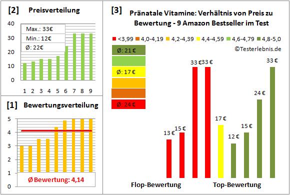praenatale-vitamine Test Bewertung