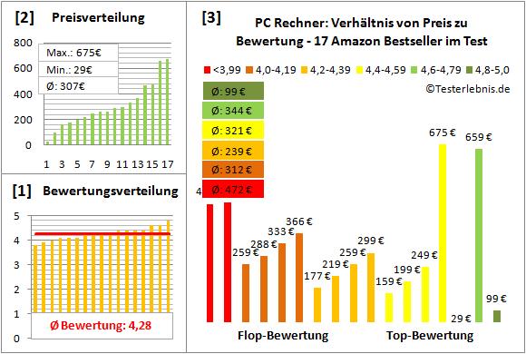 pc-rechner-test-bewertung Test Bewertung
