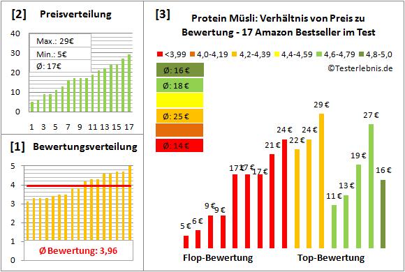 protein-muesli Test Bewertung