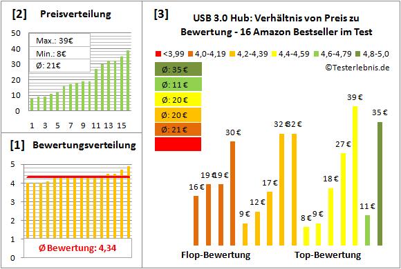 usb-3.0-hub Test Bewertung