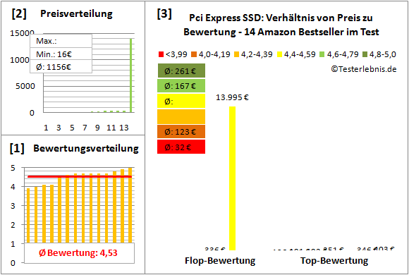 pci-express-ssd-test-bewertung Test Bewertung