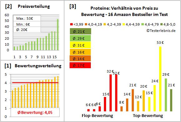 proteine Test Bewertung