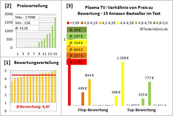 plasma-tv-test-bewertung Test Bewertung