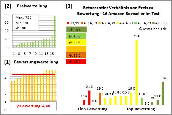 betacarotin Test Bewertung