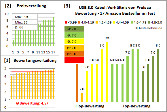 usb-3.0-kabel Test Bewertung