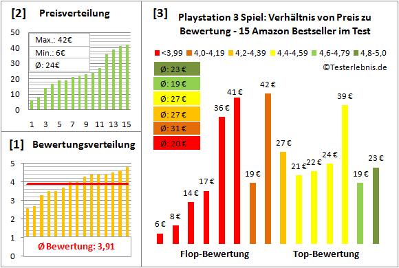 playstation-3-spiel-test-bewertung Test Bewertung