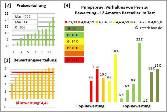pumpspray Test Bewertung